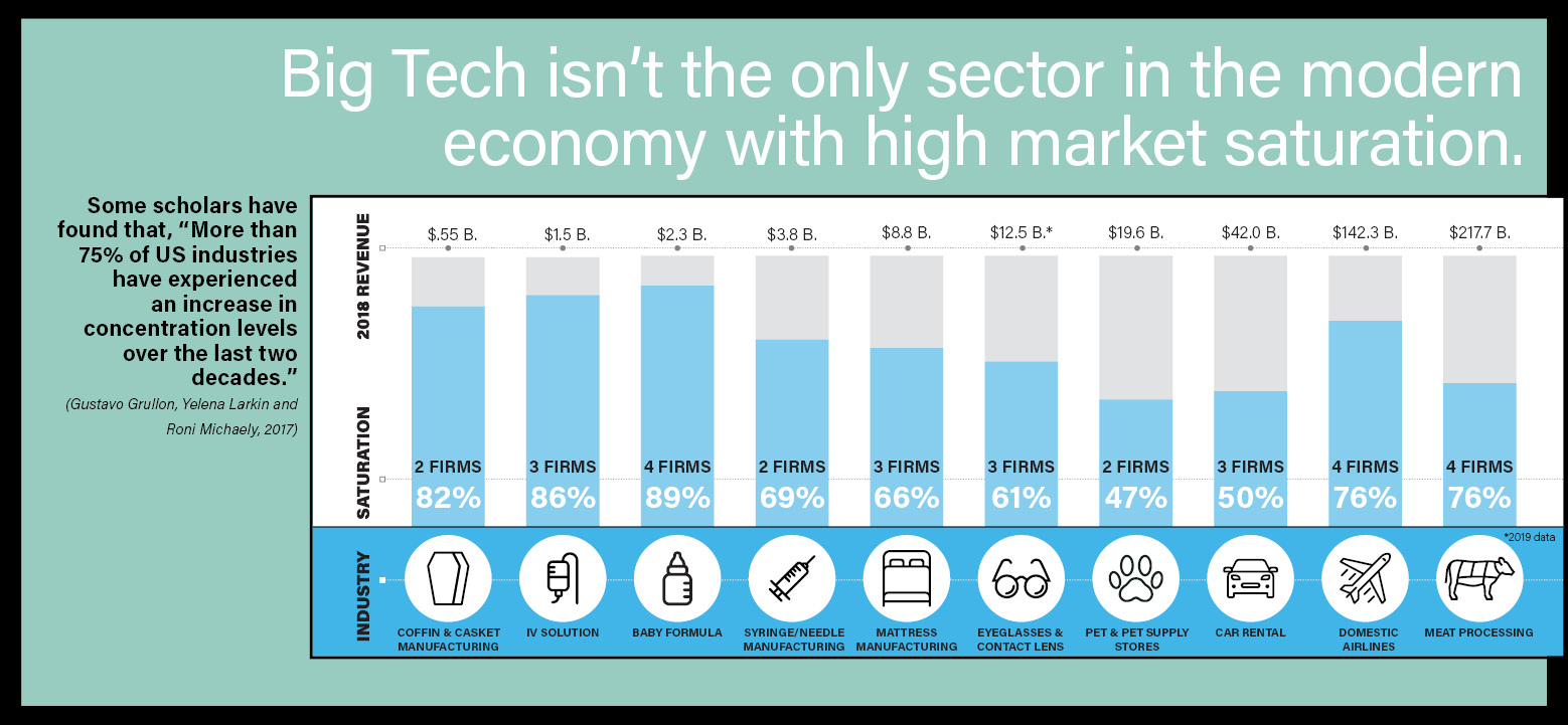 Other industries with high market saturation