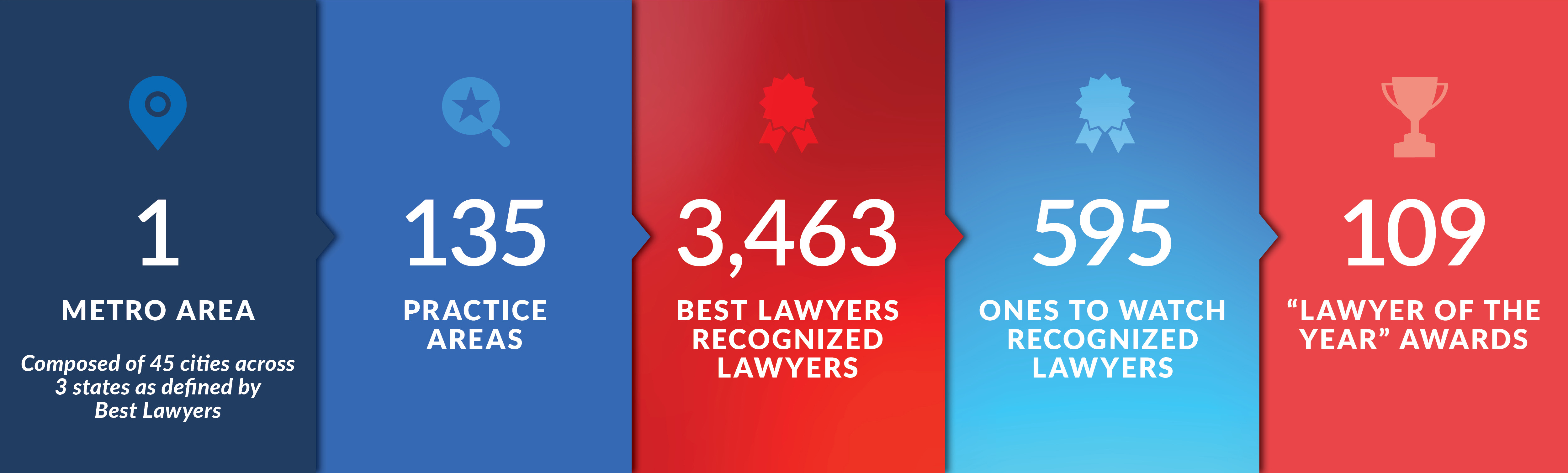 2021 Best Lawyers in Washington D.C. stats