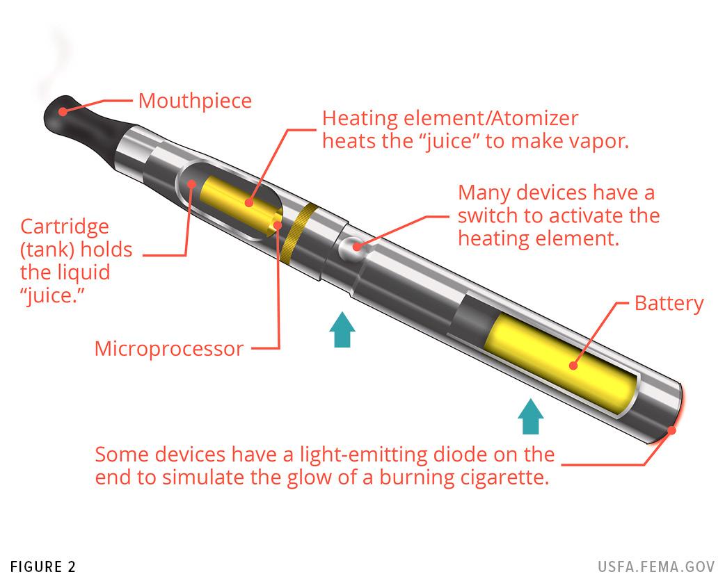 Anatomy of an e-cigarette