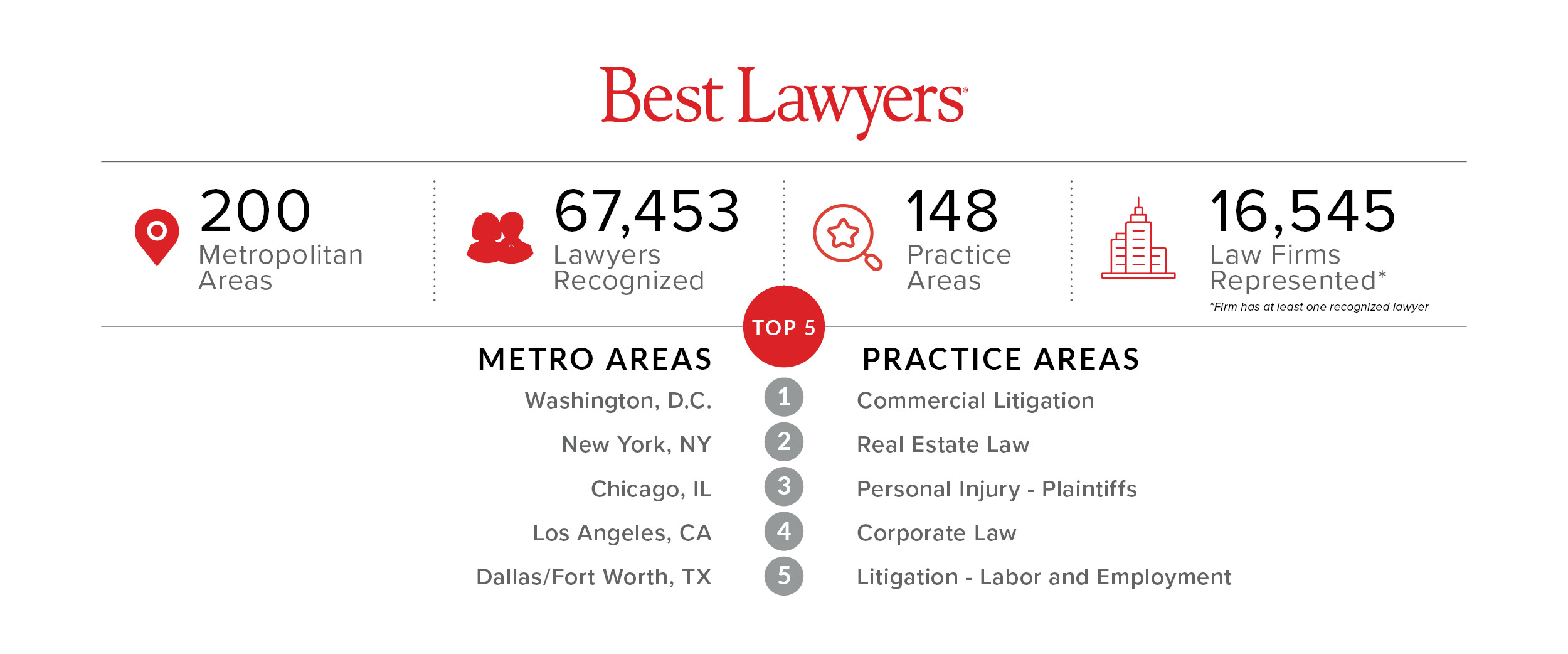 Best Lawyers 27th Edition Stats