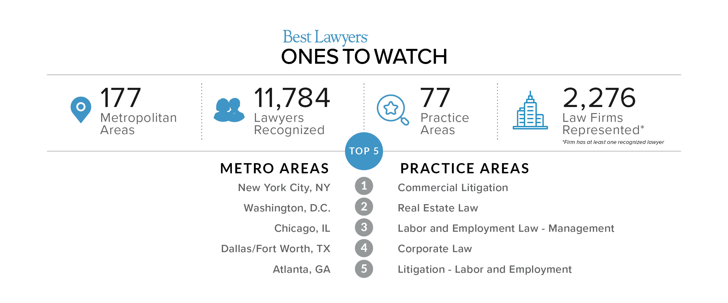 Best Lawyers: Ones to Watch First Edition Stats