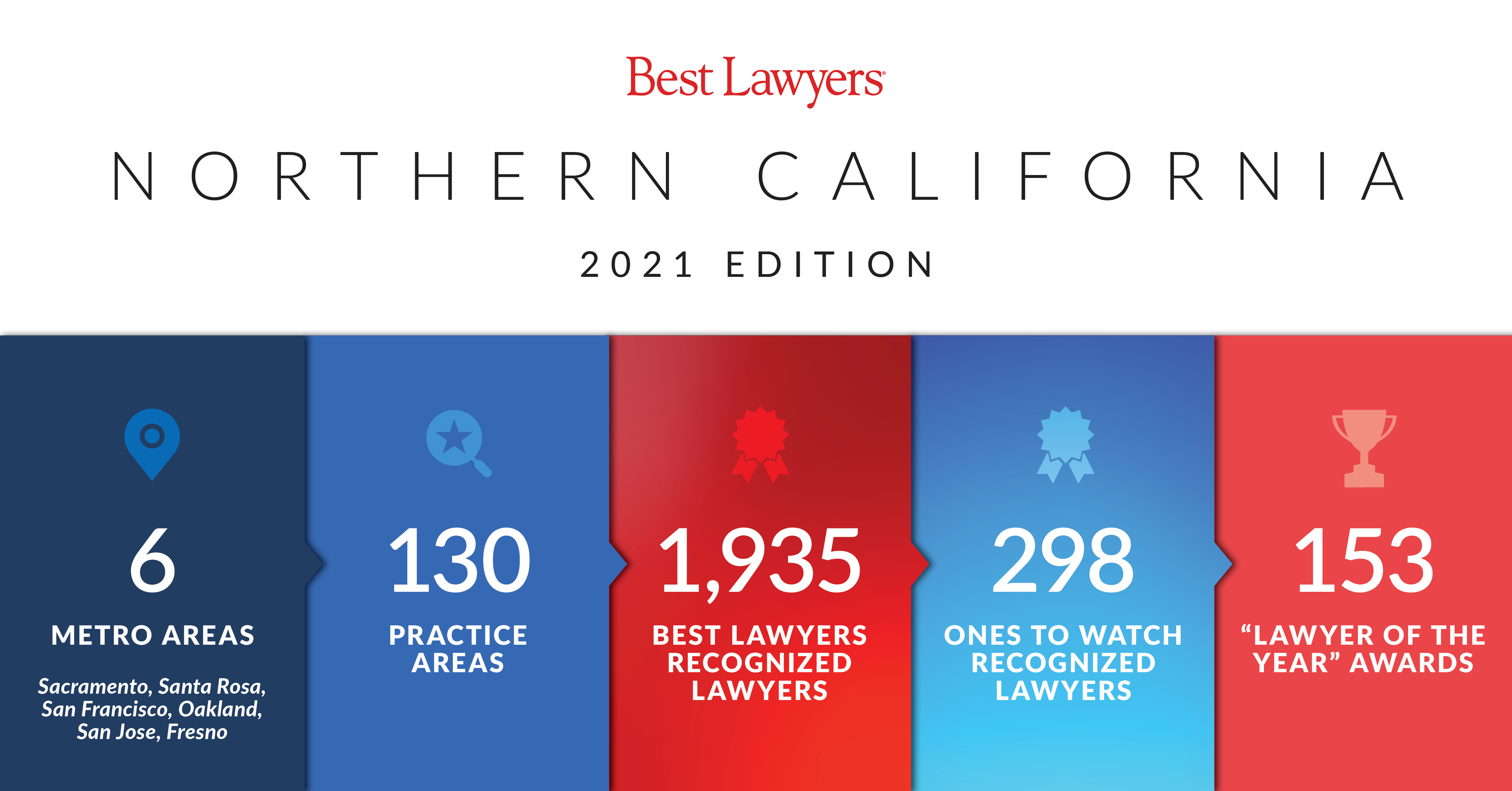 2021 Best Lawyers Northern California stats