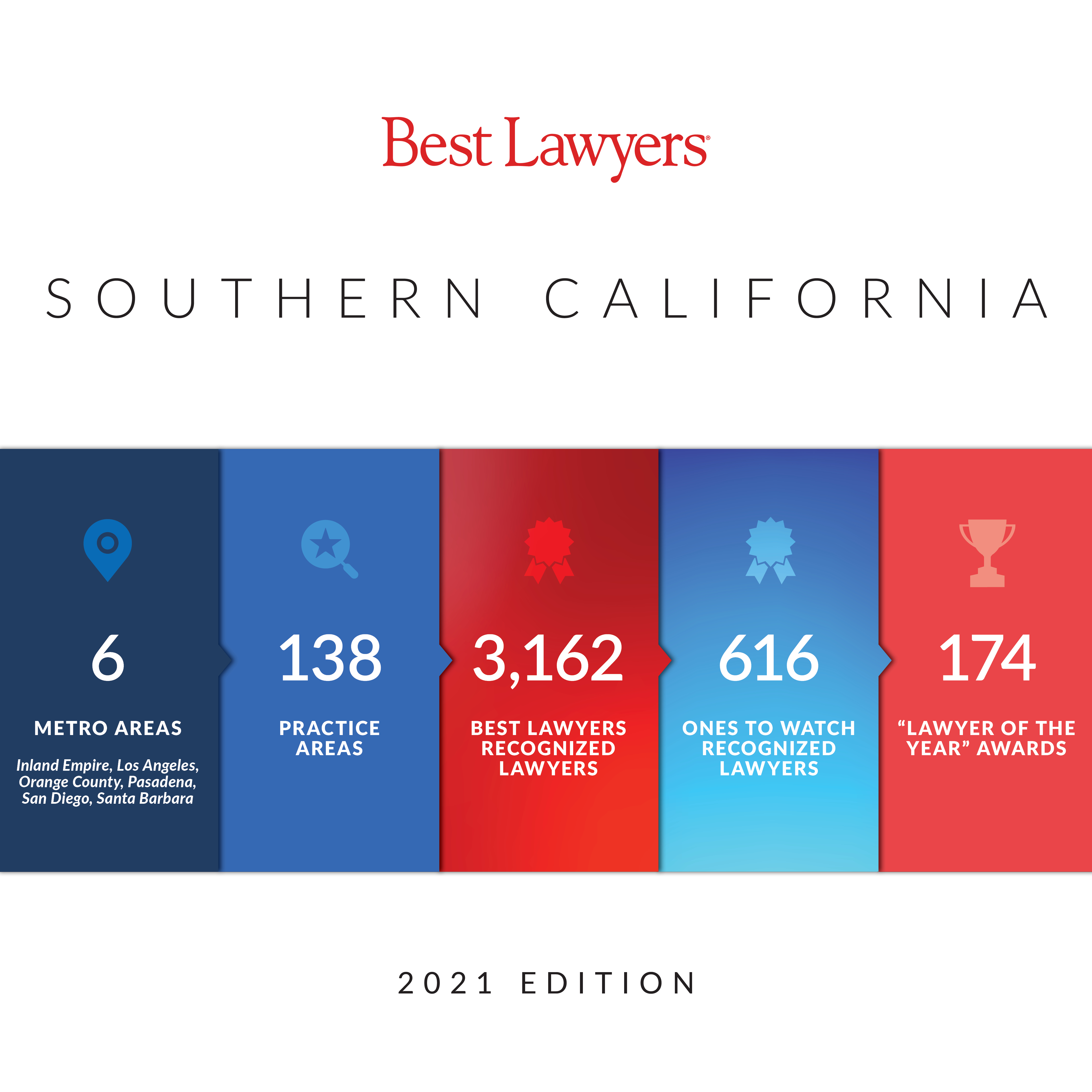 2021 Best Lawyers Southern California Stats