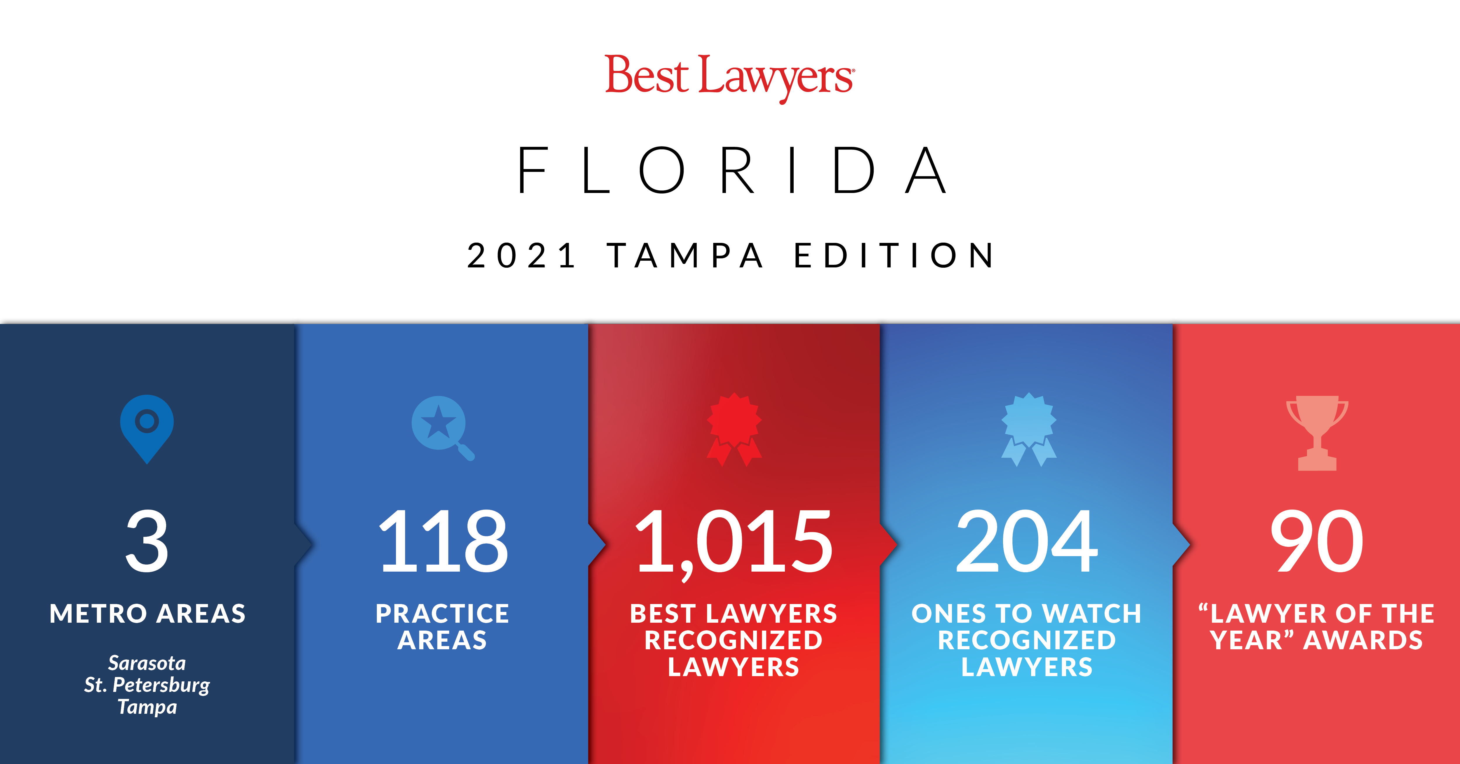 2021 Best Lawyers in Tampa stats