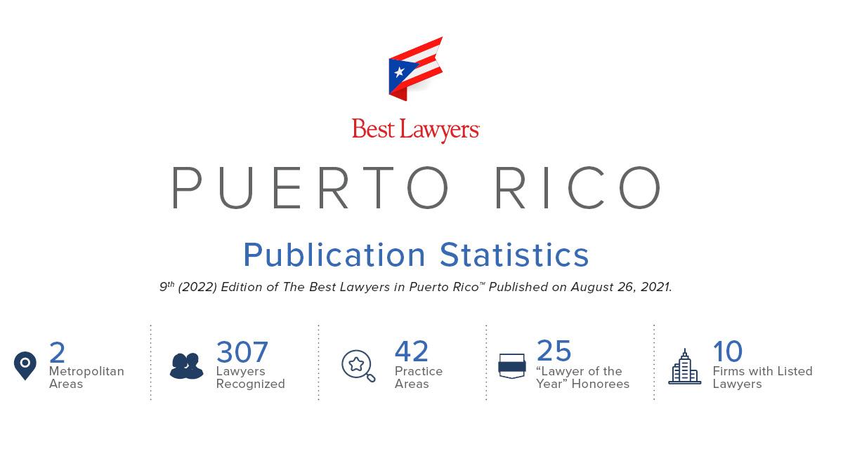 2022 Puerto Rico Statistics