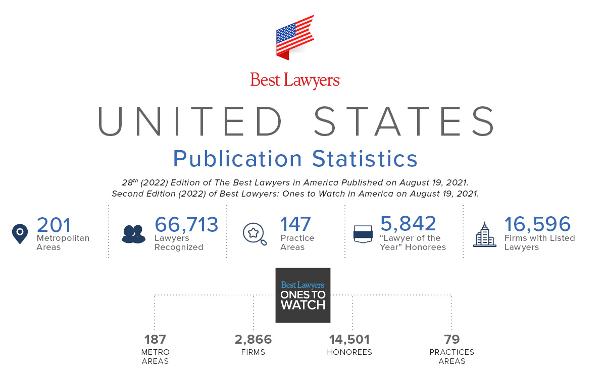 Best Lawyers in America 2022 Stats