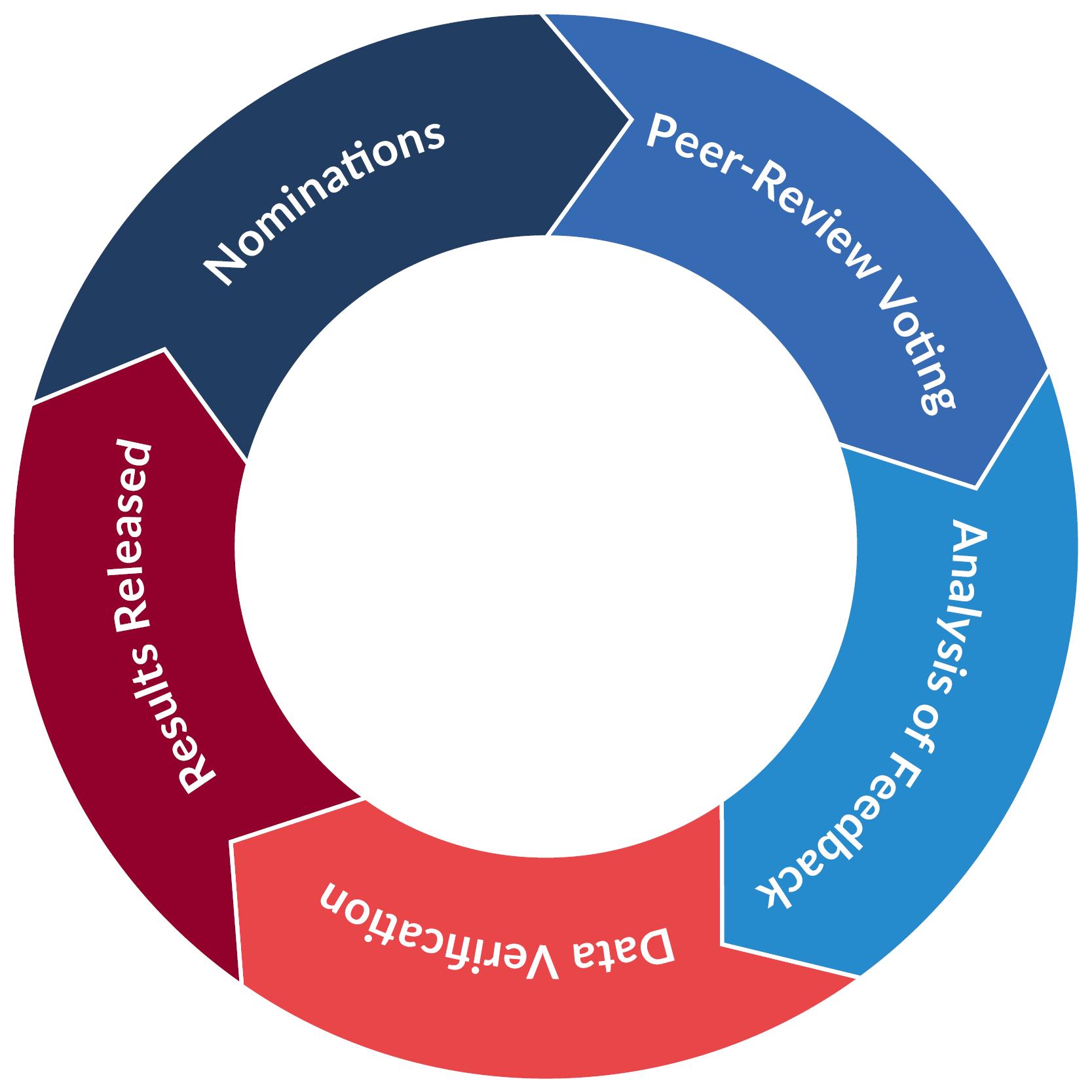 Methodology wheel